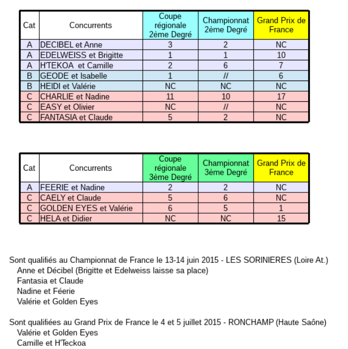 resultats_selectif_2015